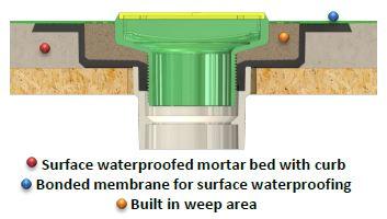 Ebbe Versa 1 - Surface Waterproofing Drain - sspic 1